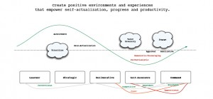 Mind map, beta version